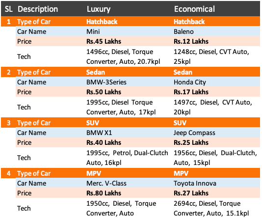 Car Comparison - Body Type, Luxury, Affordable