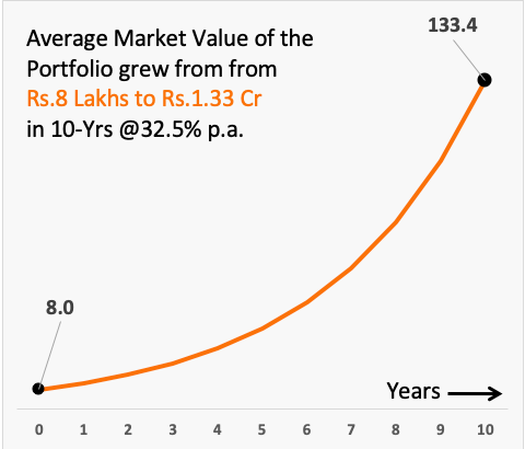Compounding curve showing growth from 8 lakhs to 133 lakhs