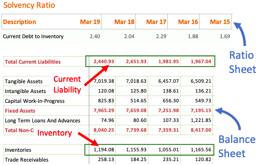 Current Debt to inventory ratio