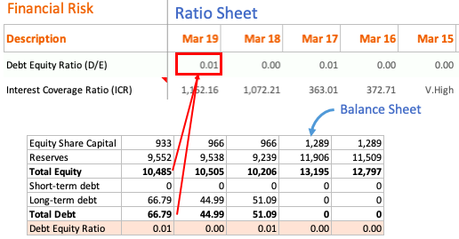 Debt-Equity-Ratio Calculation