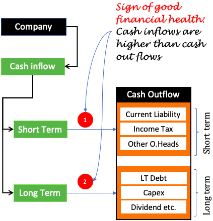 Financial Health - Cash Flow Ready