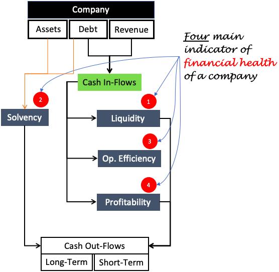 Financial Health of a company - indicators of financial health