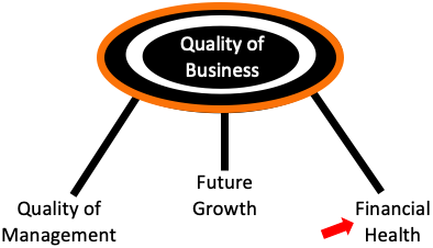 Financial Health of a company - quality of business 3 legs