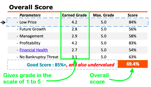 How to analyze stocks in Excel - Overall Score