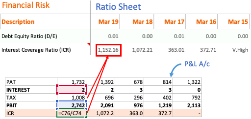 Interest Coverage Ratio Calculation