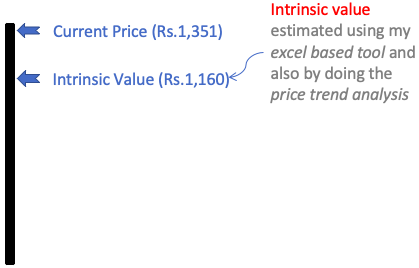 Intrinsic value estimation using price trend analysis and SAW