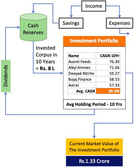Investment Portfolio Philosophy - 8 lakh to 1.3 crore