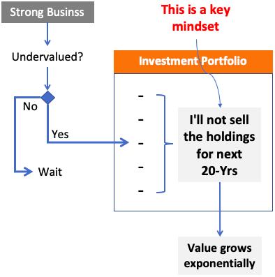 Investment Portfolio Philosophy - flow chart