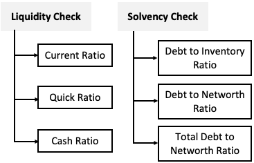 Liquidity & Solvency check