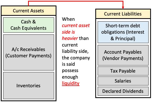 Liquidity - current asset vs current liability