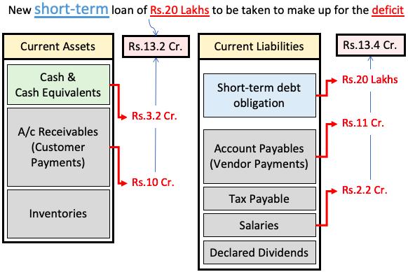 Liquidity - deficit between current asset vs current liability