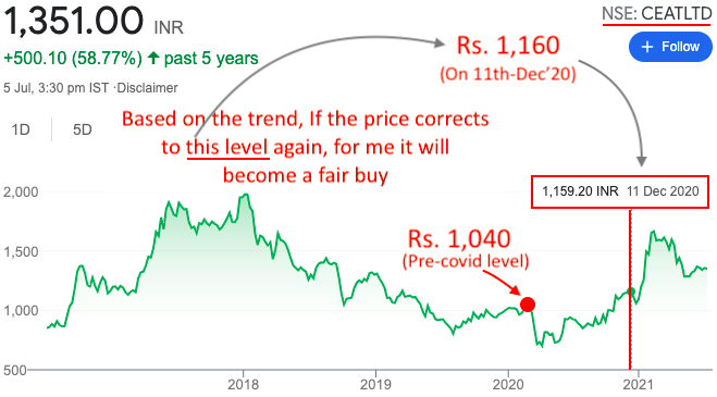 Margin of Safety - Ceat Share Price History