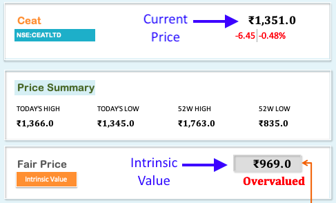 Margin of Safety - SAW Intrinsic Value Ceat