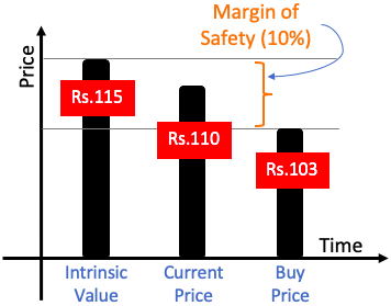 Margin of Safety - What is it
