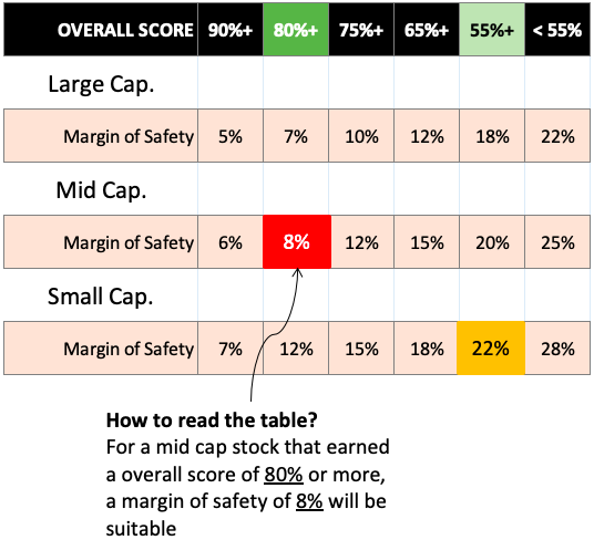 Margin of safety vs overall score table