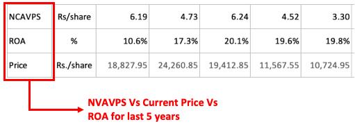 NCAVPS, ROA, Current Price