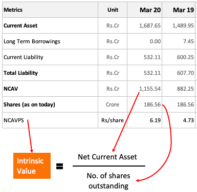 Net Current Asset Value Per Share - Intrinsic Value