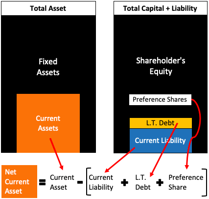 Net Current Asset Value Per Share (NCAVPS) - Extract From Balance Sheet
