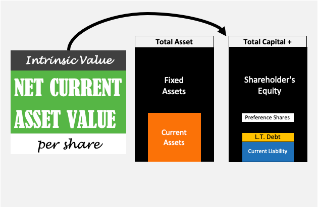 Net Current Asset Value Per Share (NCAVPS) - image