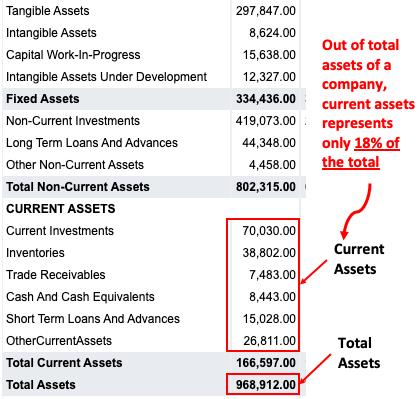 Net Current Asset Vs Total Assets