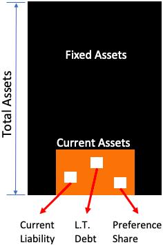 Net Current Asset vs current asset vs total asset
