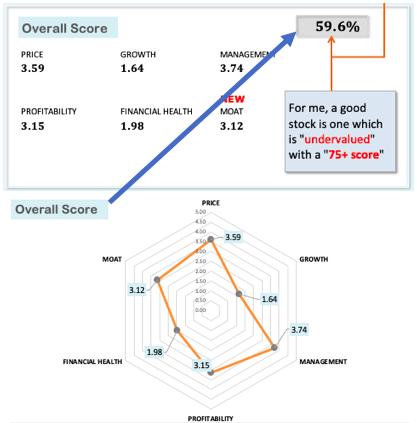 Overall Score