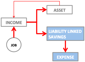 Personal Balance Sheet for Individual - FlowChart - Flow of Money