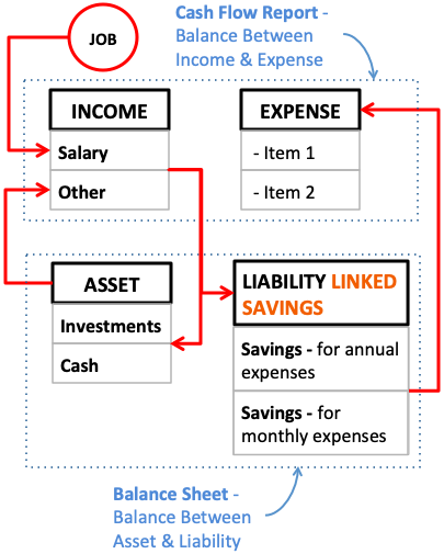 Personal Balance Sheet for Individual - FlowChart