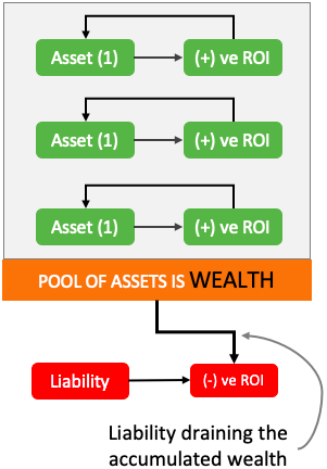 Pool of assets is wealth