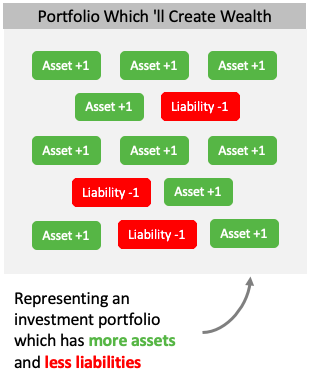 Portfolio - more assets less liability
