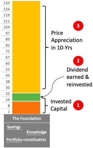 Principle, dividend, capital appreciation - Foundation