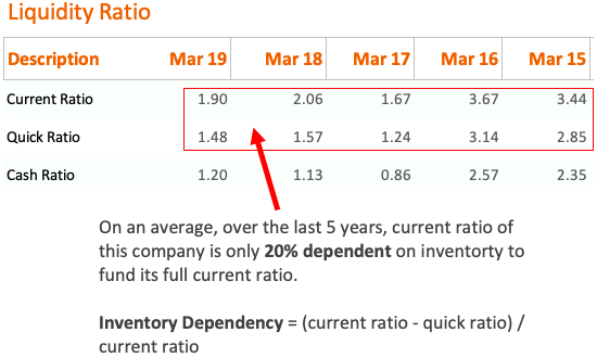 Quick Ratio - Inventory dependency