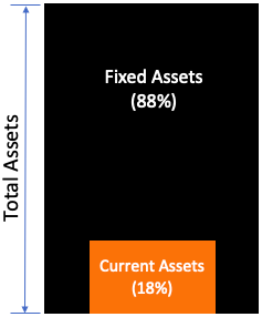 RIL - Fixed Asset vs Current Asset Proportion
