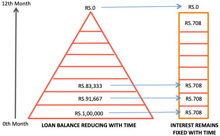 Reducing Balance Method of Loan Calculation - Fixed Rate Calculation