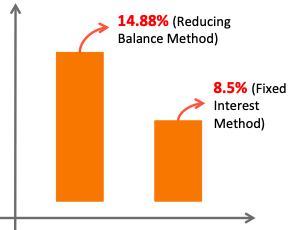 Reducing Balance Method of Loan Calculation - Fixed Vs Reducing Rates