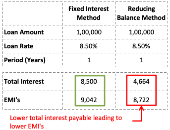 Reducing Balance Method of Loan Calculation - Fixed Vs Reducing