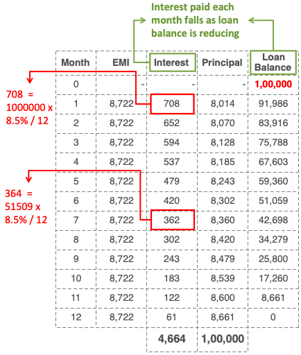 Reducing Balance Method of Loan Calculation - Reducing Balance Calculation