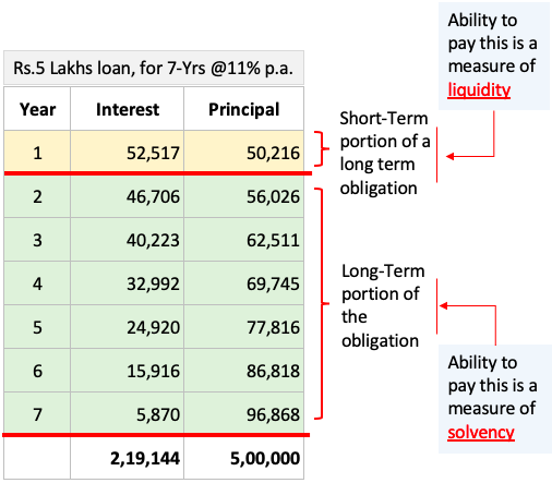 Solvency and Liquidity - explain as a split between long and short term obligation of debt