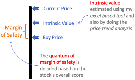 The quantum of the margin of safety