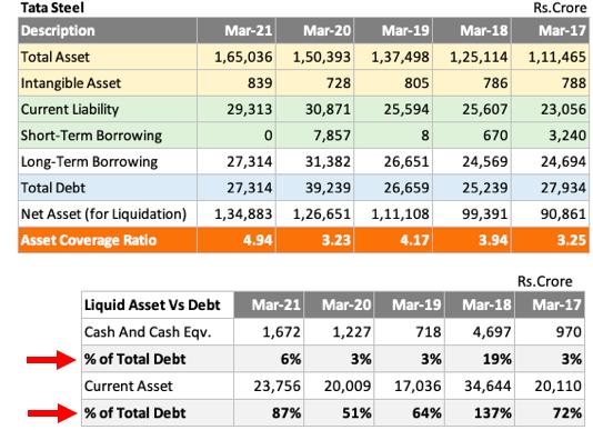 Total Debt Vs Cash - Tata Steel