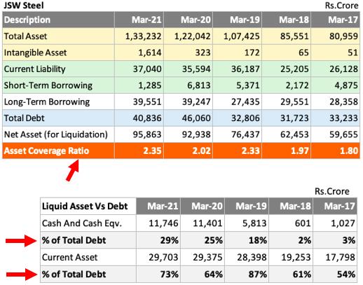 Total Debt Vs Cash