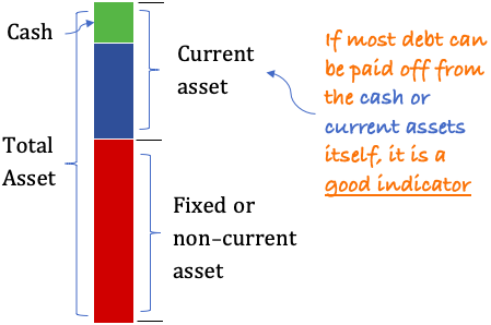 Total asset vs current asset vs cash