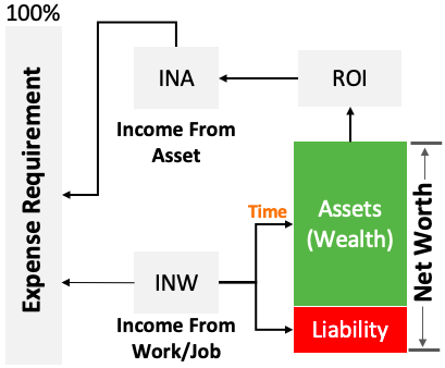 Wealth Formula - How to create wealth