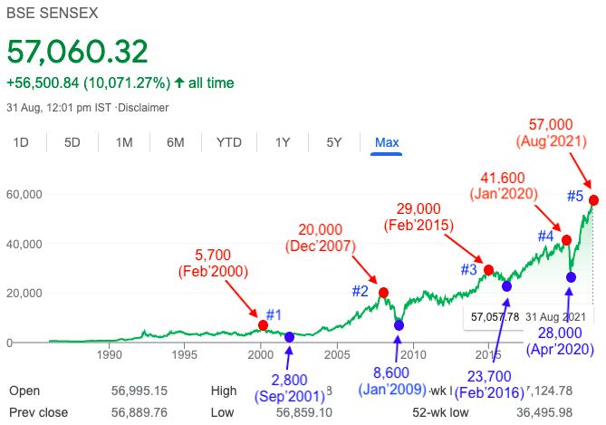 20 Year Sensex Chart