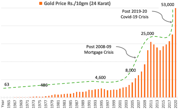 Avoid Gold Rush - Gold Price History Last 57 Years India