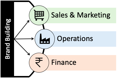 Brand Name - Sales, Marketing, Operations & Finance