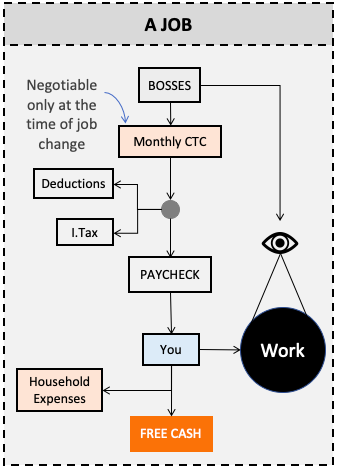 Control on Free cash generation in job