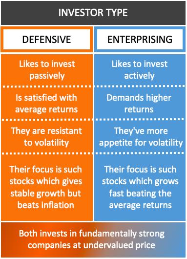 Defensive Investor vs Enterprising Investor