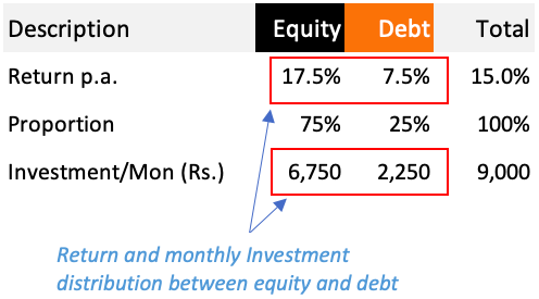 Equity vs debt split in investment