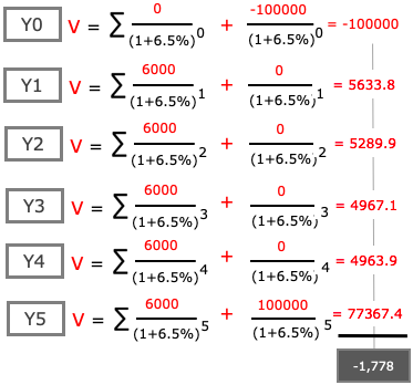 FD Future Cash Flows - Present Value calculation